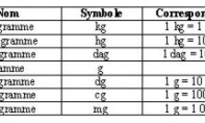Généralités sur les Calculs de doses