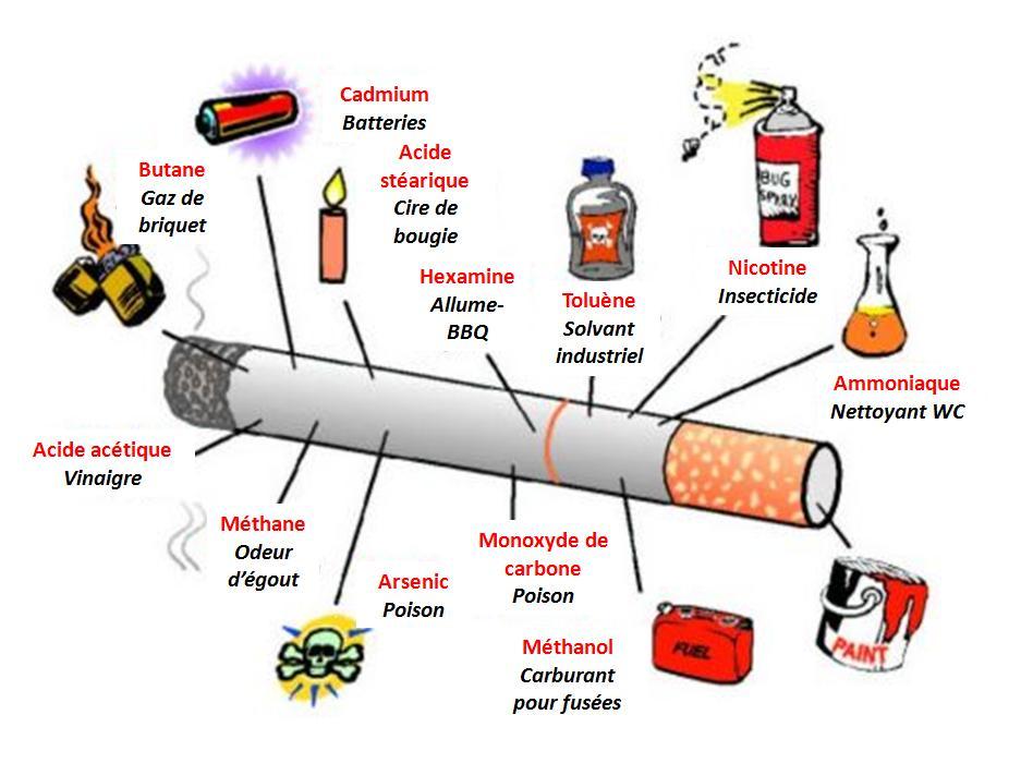 arrêt du tabac symptômes physiques